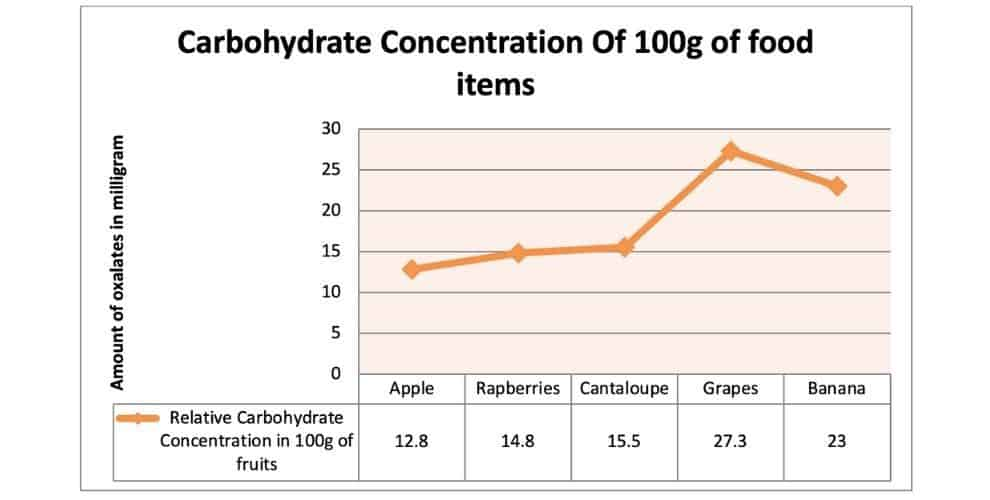Carbohydrate Concentration Of 100g of food items