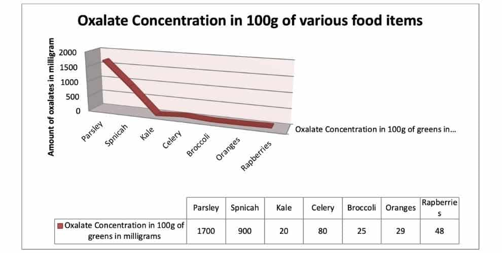 Oxalate Concentration in 100g of various food items